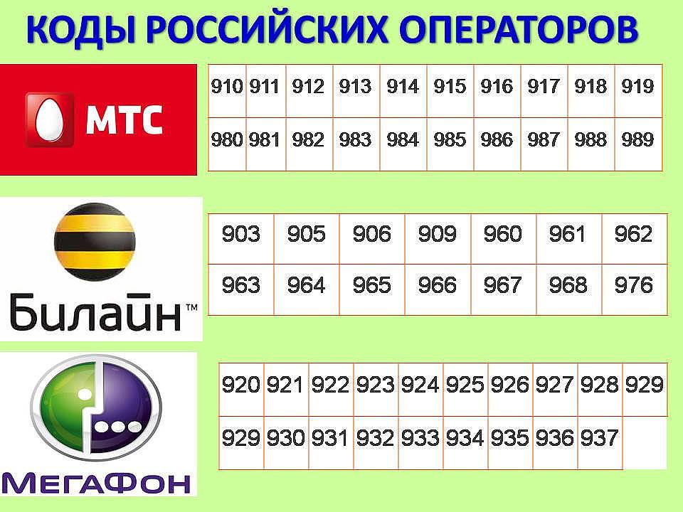Коды международных сотовых операторов