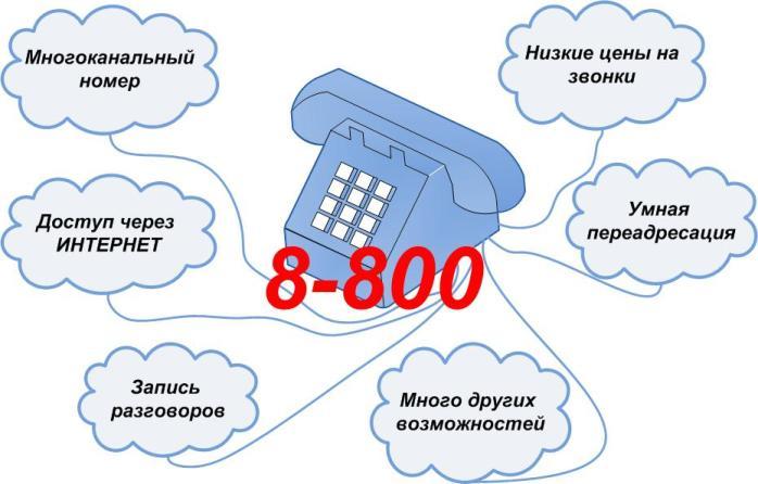 Виртуальный номер телефона в москве