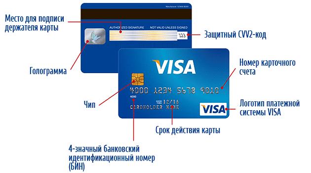 Где на карте сбербанка находиться код безопасности